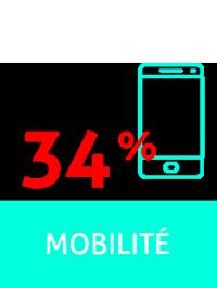 image Mobilité