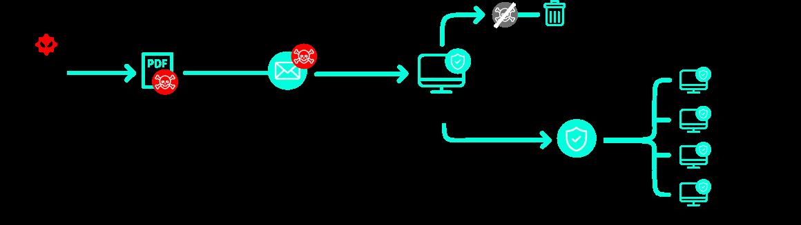 schéma StormShield Zero-Day